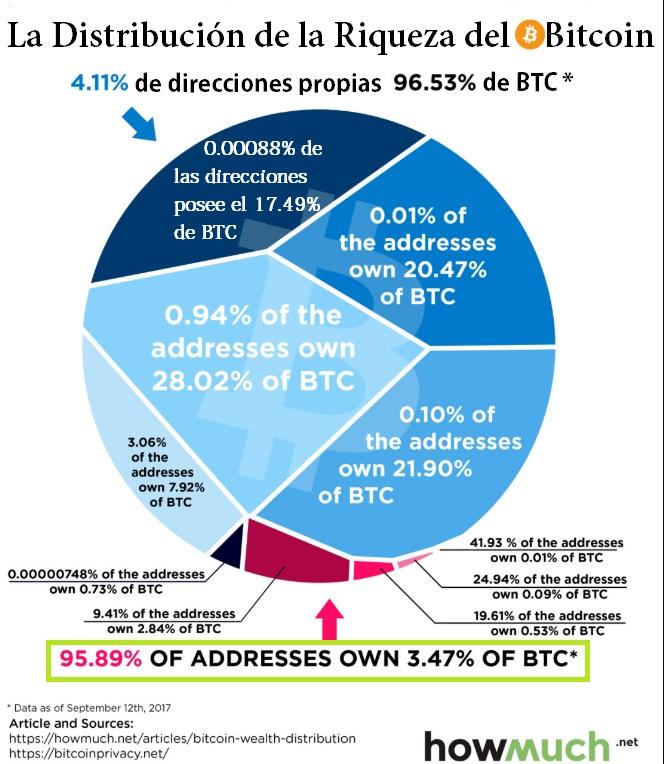 Concentración de Criptomoneda – sólo el 4% posee más del 95% de Bitcoin